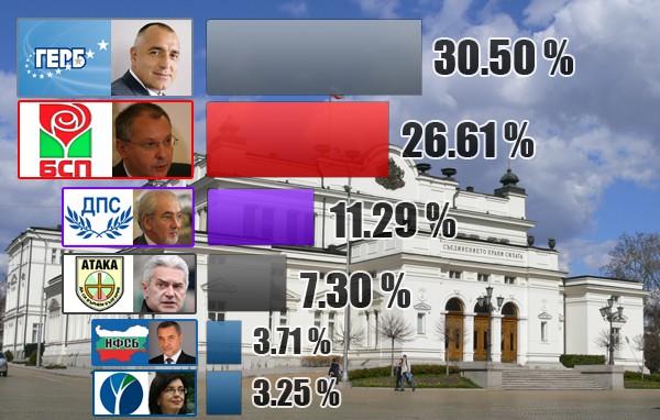 Окончателни резултати от изборите в България