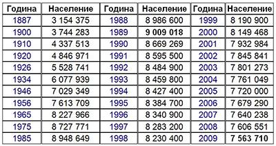 България -Динамика на населението