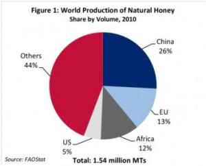 Световно производство на мед